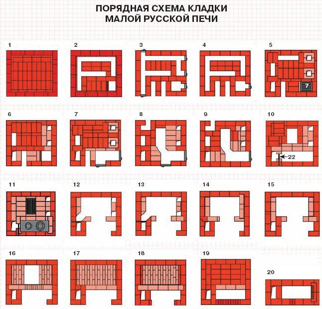 Порядковая схема кладки малой русской печи