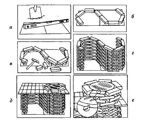 Простой гриль-барбекю — схема пошагового изготовления