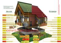 Инфографика - разница в стоимости и качестве дома для себя и на продажу
