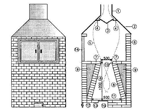 Схема тандыра для изготовления своими руками